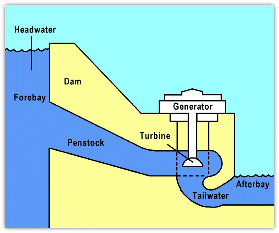 hydroelectric generator diagram. Dams Store Water For Later Release Such Purposes As Irrigation, Domestic And Industrial Use, Power Generation. The Reservoir Acts Much Like A Hydroelectric Generator Diagram
