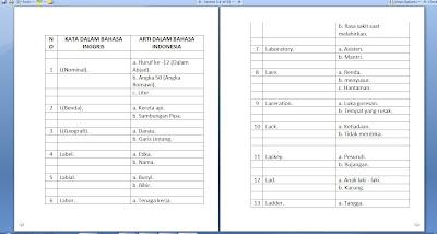 Homonim Arti Kata Bahasa Inggris Dalam B Indonesia Aryabudii