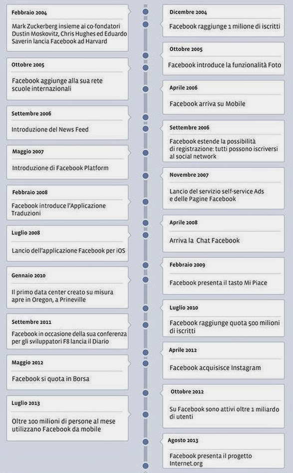curiosità statistiche Facebook