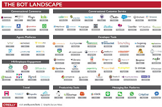 An overview of the bot landscape