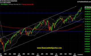 Dow Jones semanal