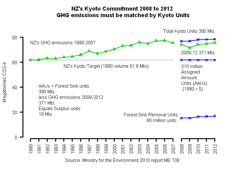 Emissions trading system kyoto protocol