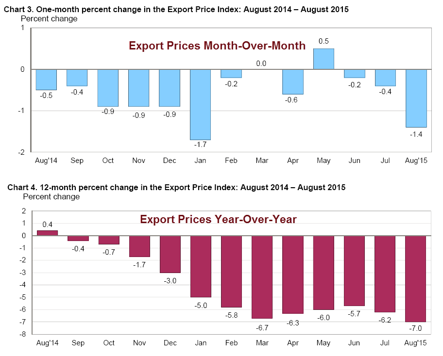u s import export analysis 4 due to trade, but comparing the growth of total us exports to total imports from all countries, then there is a rise in net labor demand because of the growth in service exports there are two limitations of the global input-output analysis.
