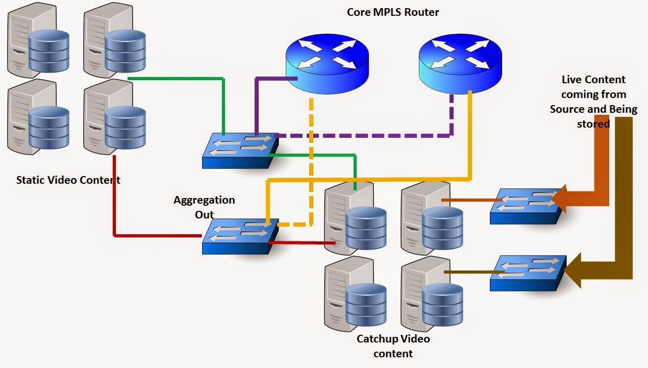 next generation network evolution The next generation networks platform provides: better performance through an information centric networking (icn) approach native multicast, including better privacy, mobility, and security, for higher network utilization and lower bandwidth costs.