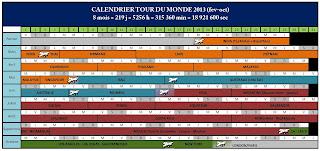 Tour du monde, voyage, 2013, calendrier