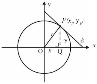 Garis Singgung Melalui Suatu Titik pada Lingkaran