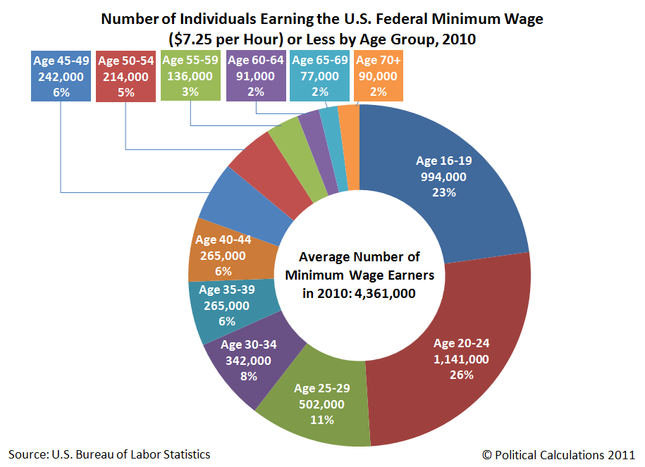 Number of Individuals Earning the U.S. Federal Minimum Wage ($7.25 per Hour) or Less by Age Group, 2010
