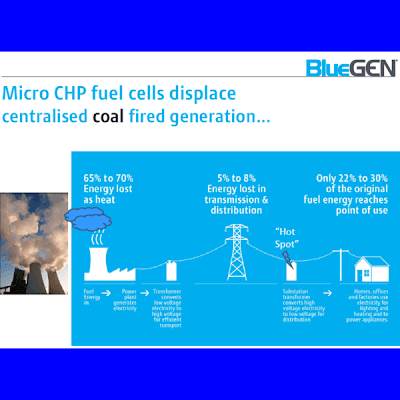 Fuel Cells - Displace coal-fired power