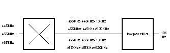 Example of demodulation