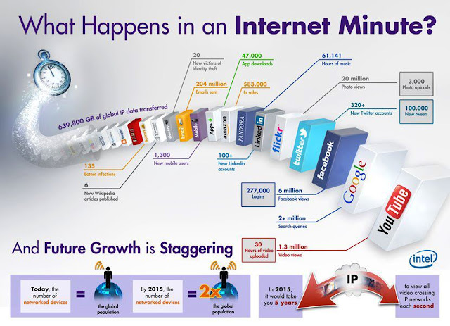 what happens in an internet minute stats