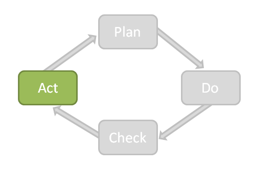 Act step from Plan Do Check Act cycle