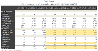 SPX Short Options Straddle Trade Metrics - 38 DTE - IV Rank < 50 - Risk:Reward 10% Exits