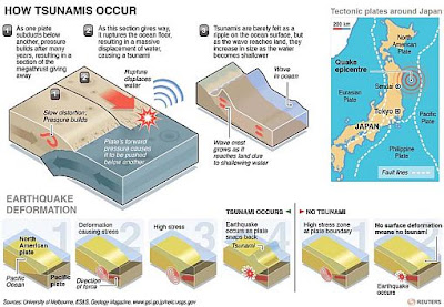 how tsunami occurs
