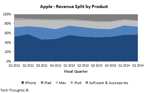 Apple - Revenue by Product