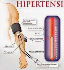 Cara Mengobati Penyakit Darah tinggi Secara Tradisional