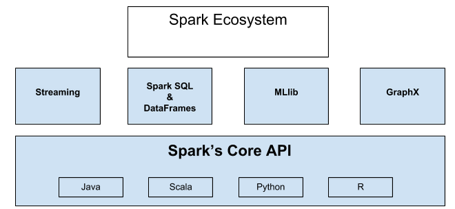 Introduction to big data analytics w apache spark pt 1 for Consul java api