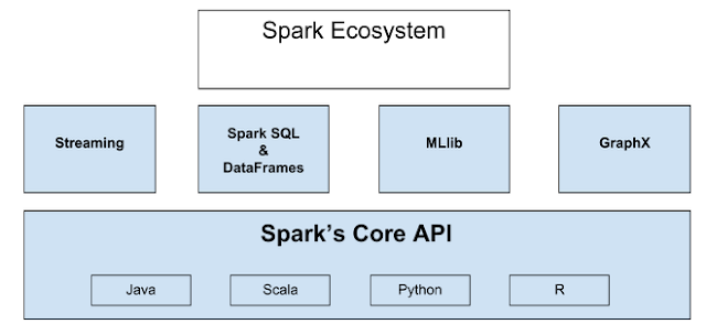 Introduction to big data analytics w apache spark pt 1 for Consul python api