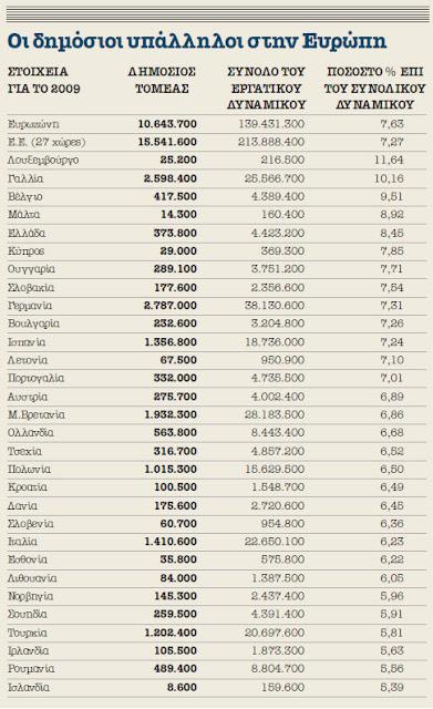 δημοσιοι υπαλληλοι ελλαδα ευρωπη