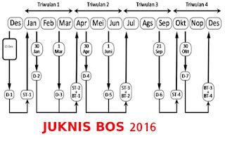 Download Juknis BOS SD-SMP Tahun 2016