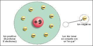 Act3 javi difinicion de i n e isotopos - Como saber si un coche tiene cargas ...