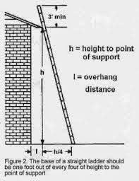 Proper Angle for a Ladder