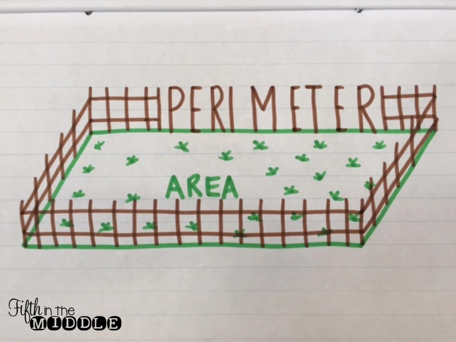 Perimeter/area Anchor Chart
