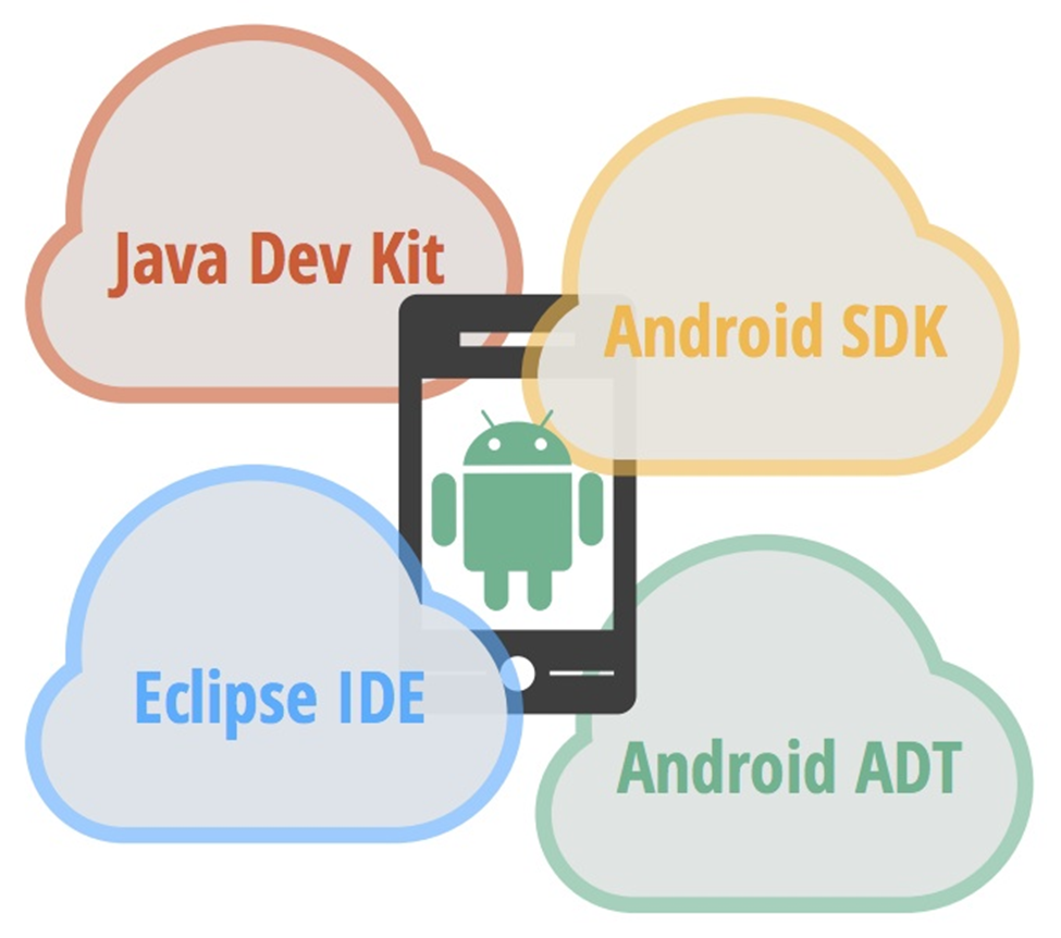 Setting up Android Development Environment