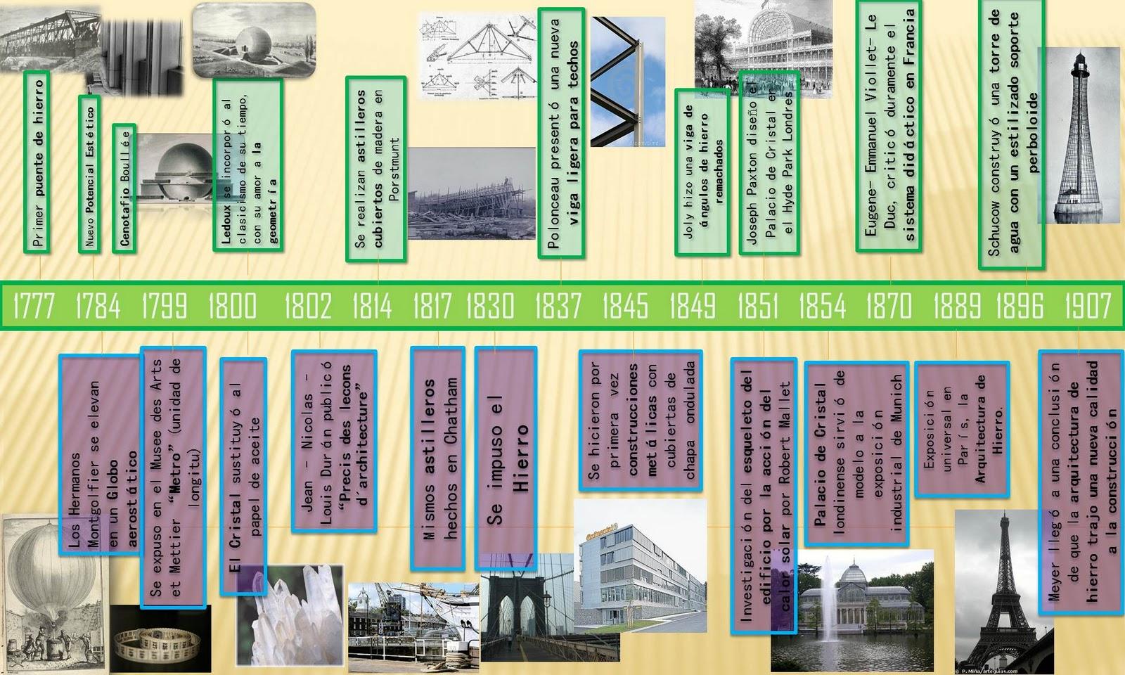 Linea del tiempo linea del tiempo for Arquitectura en linea