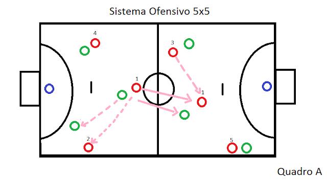 Construção do jogo OFENSIVO nas categorias de base do Futsal
