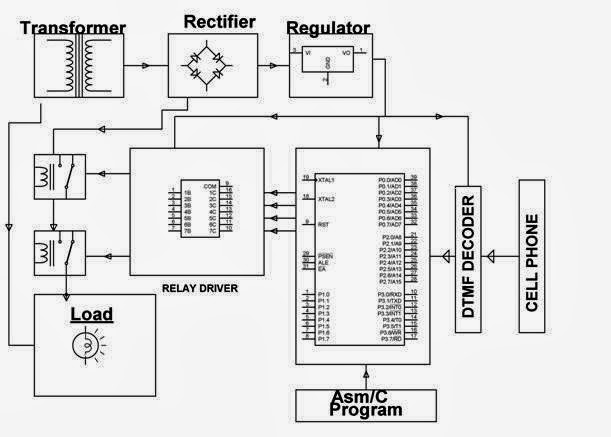 62 dtmf based remote industrial load and agricultural pump