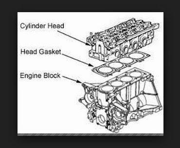 Tanda Cylinder Head Gasket / Paking Silinder Head Rusak