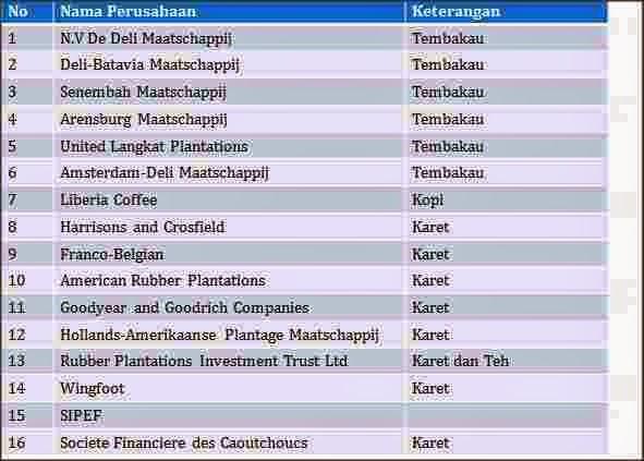 nama perusahaan di tanah deli