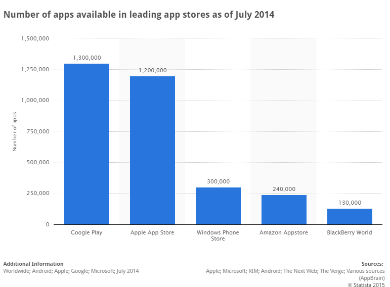 Android apps set to be available on windows phone