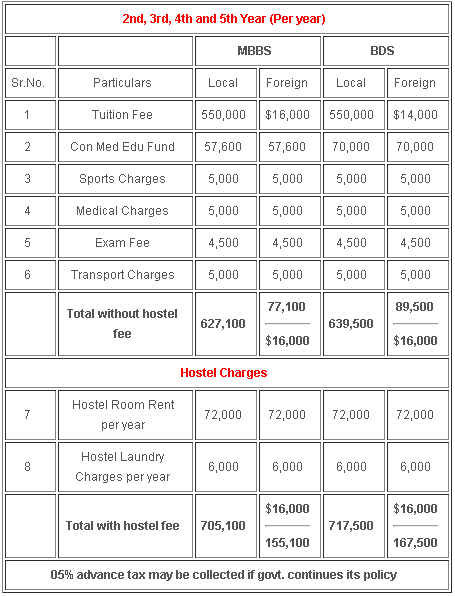 Fee Structure of CMH