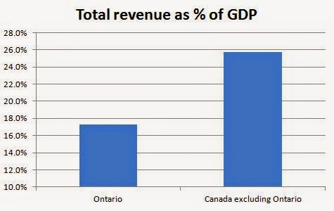 Ontario government total revenue over 8 percentage of GDP less than rest of Canada
