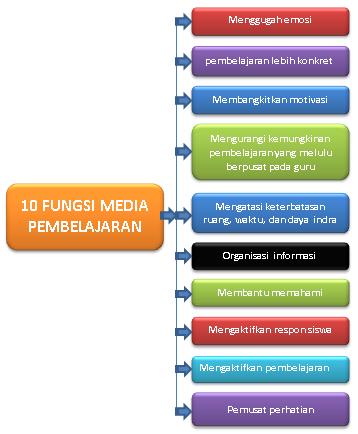 10  fungsi media pembelajaran