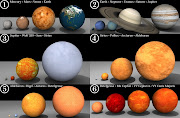 The various celestial bodies and how they relate: