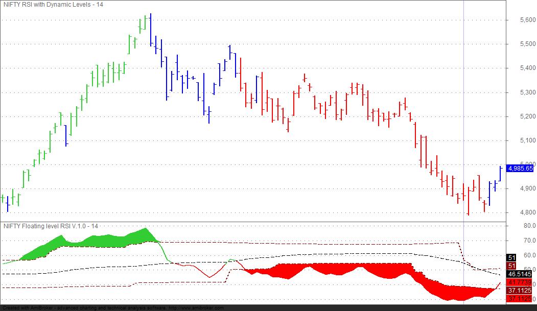 Dynamic trading indicators ebook