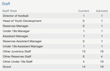 Football Manager Backroom Staff Allowed