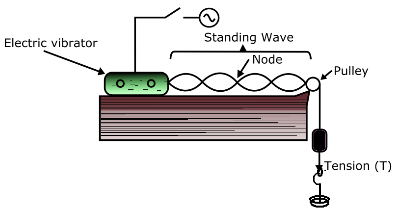 write a lab report for standing waves