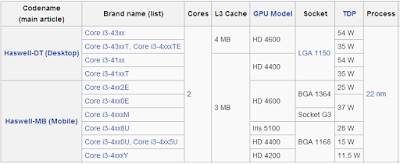 TDP Intel Core i3 Haswell (dekstop)