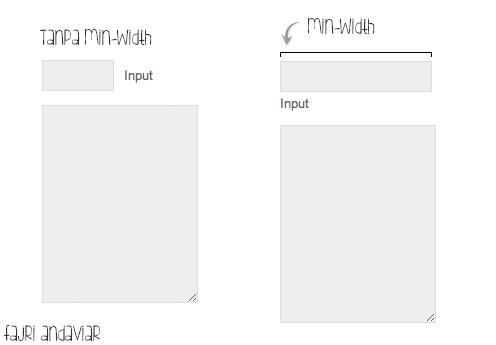 Ilustrasi min-width