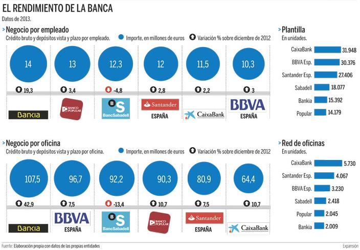 El rendimiento de la banca informe y resultados que for Oficinas la caixa santander