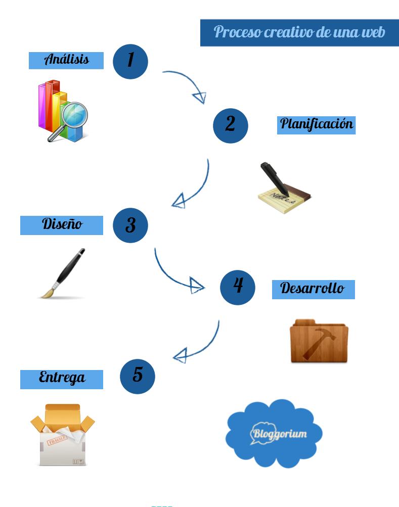 Proceso de creación de una web