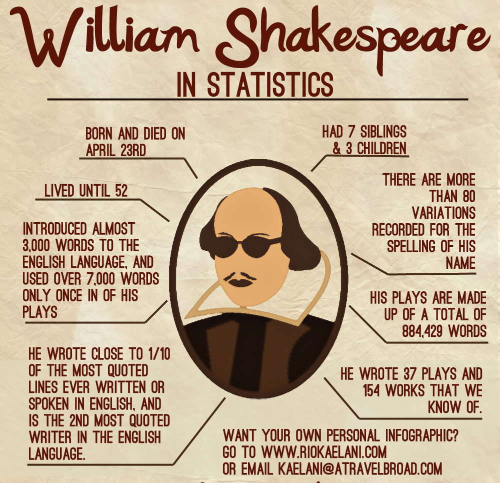 essay on shakespeare life analysis and interpretation of william  short essay on life of william shakespeare reportspdf web fc com short essay on life of