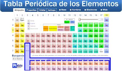 Nomenclatura de los compuestos inorgnicos tabla peridica interactiva tabla peridica interactiva urtaz Choice Image