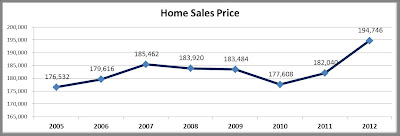 Home Sale Prices in iowa City, Iowa City Real Estate