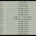2015第一期導覽認證考核通過名單(2015/6/30)