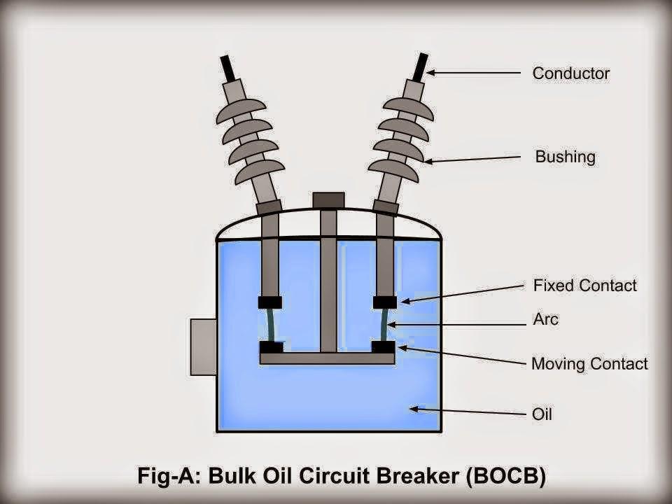 Bulk Oil Circuit Breaker Bocb Electrical Engineering Pics