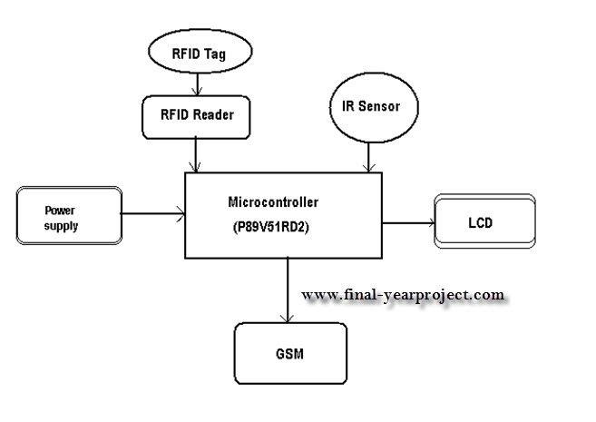Access Guide also Latest Ieee Projects For Ecepetrol Bunk Automation With Prepaid Cards And Gsm  munication furthermore DIYRFIDReader also 125kHz RFID reader additionally File Fire alarm diag2. on diagram of rfid tag circuit